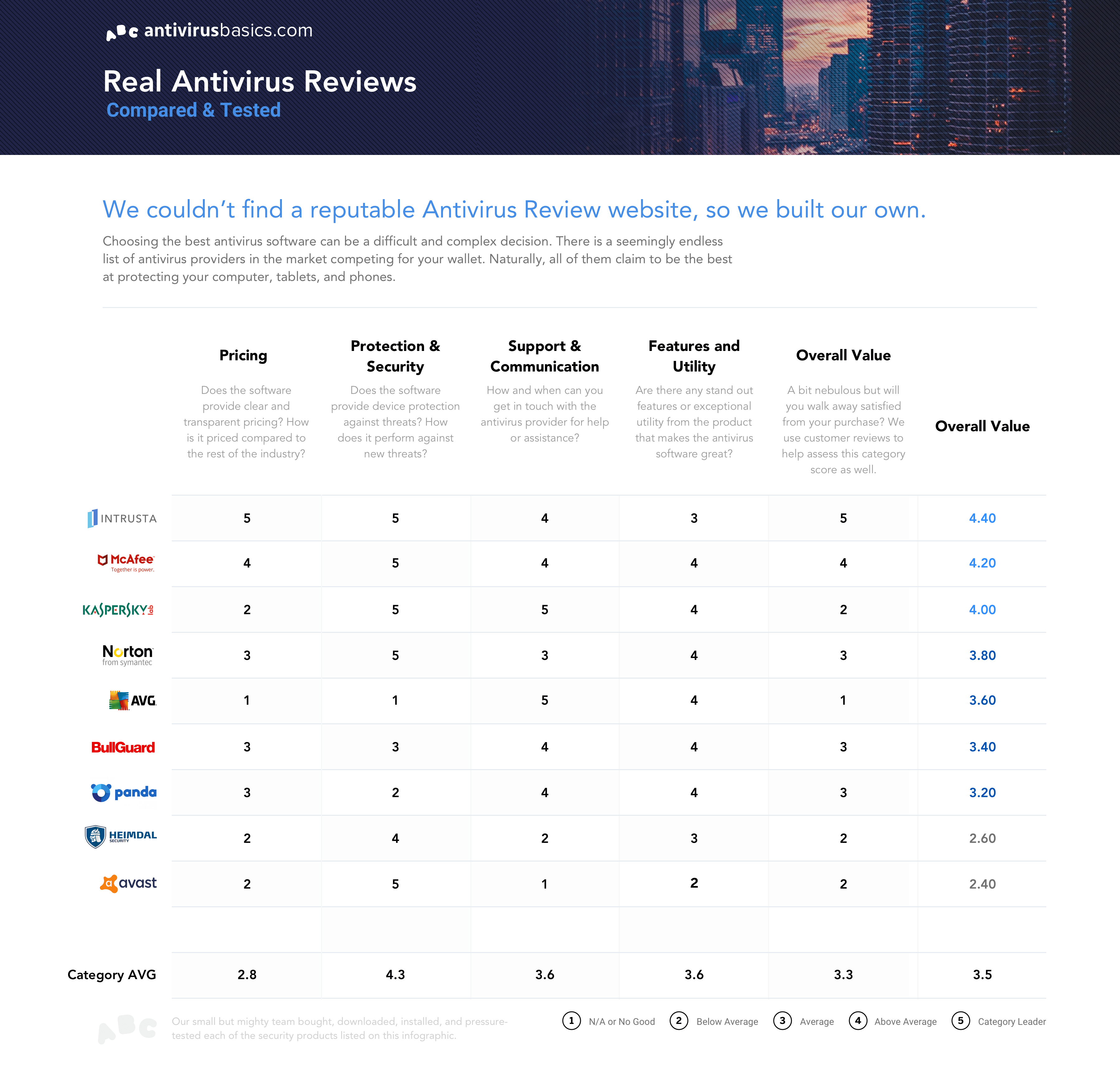 The Top 9 Best Antivirus Software Ranked - AntivirusBasics com